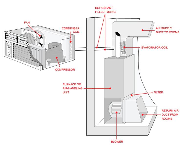 basic home ac diagram find wiring diagram \u2022 basic telephone wiring diagram blog posts rh jonesairconditioning com basic home electrical wiring diagram pdf basic home alarm wiring diagram